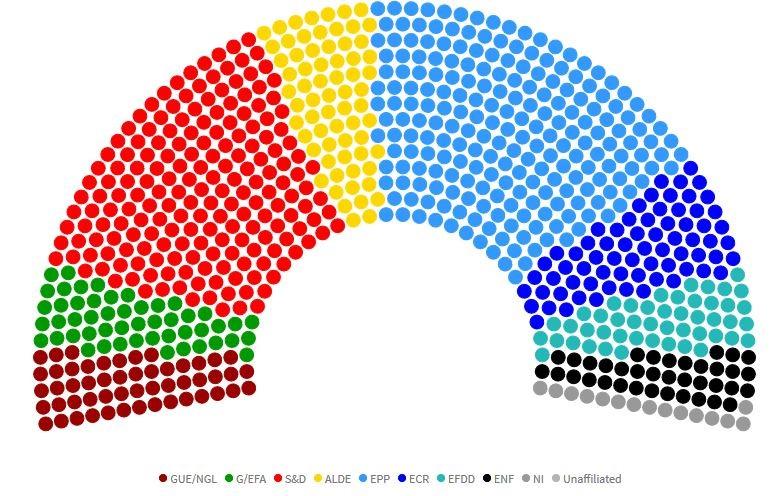 Prepararsi alle elezioni europee europa in movimento for Composizione parlamento